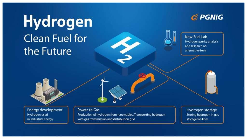 PGNiG Hydrogen